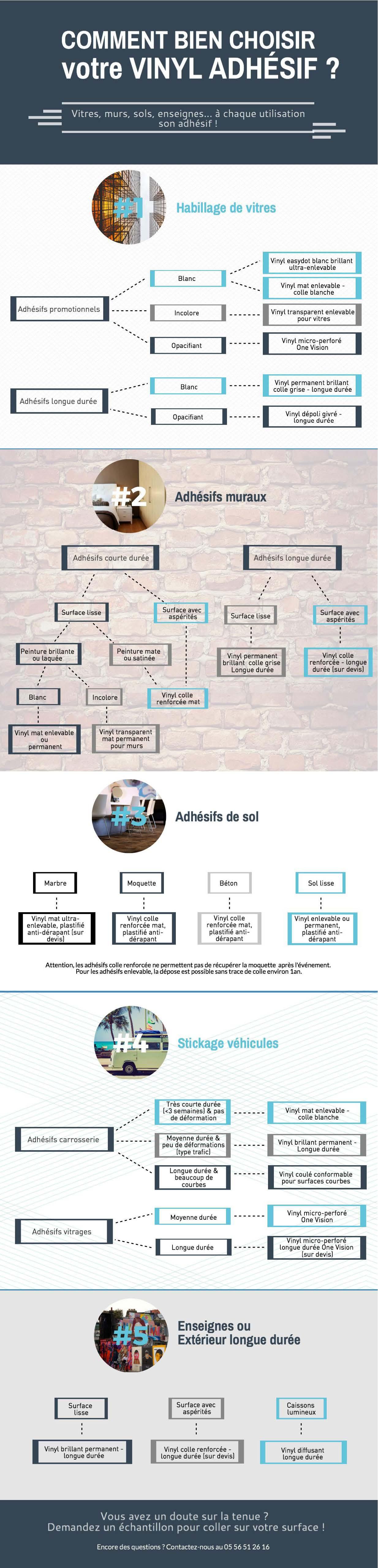 Comment bien choisir son adhésif infographie