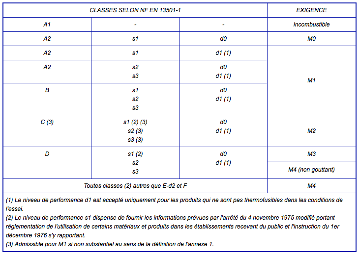 équivalence norme M1 européenne
